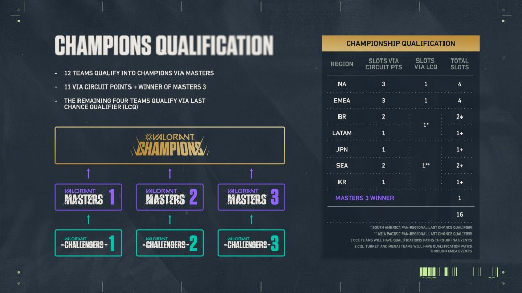 Valorant Champions and Masters format for Valorant Champions Tour