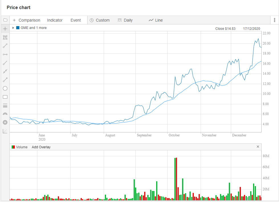 The #GME investor charts tell the story of a meteoric rise in January 2021.