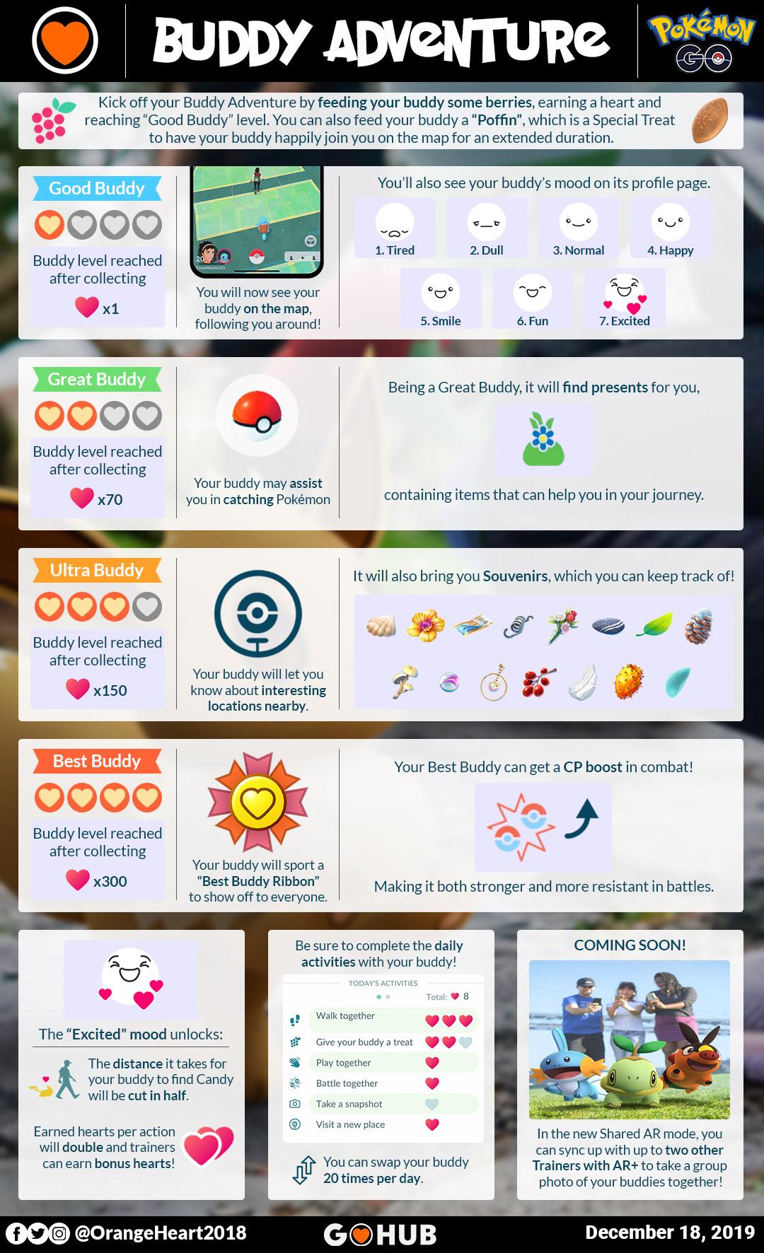 Pokemon go buddy levels and rewards